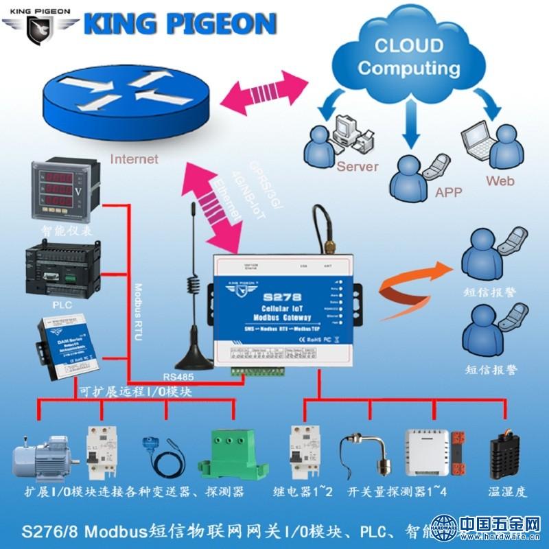 S27 6S278 GSM 3G 4G Modbus RTU短信网关应用示意图 拷贝