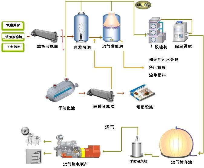 韩国-沼气设备,技术,安装